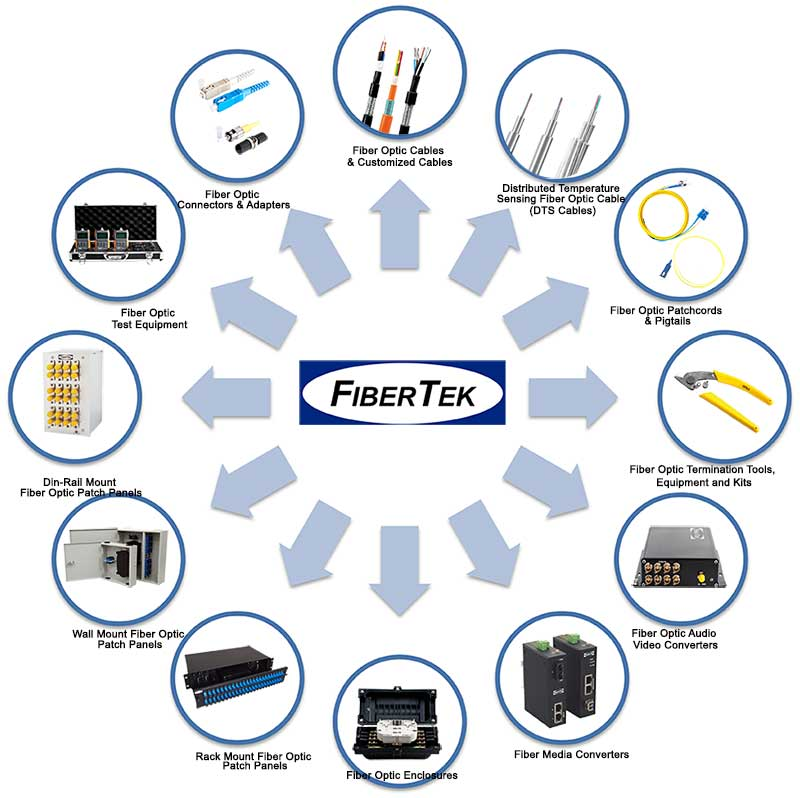 FiberTek Product Categories